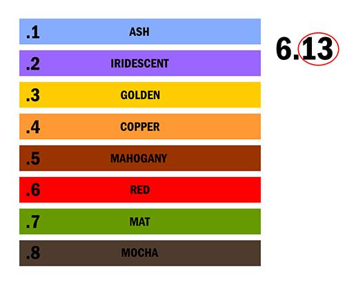 Hair color undertone chart